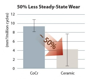 BIOLOX Steady State Wear Chart